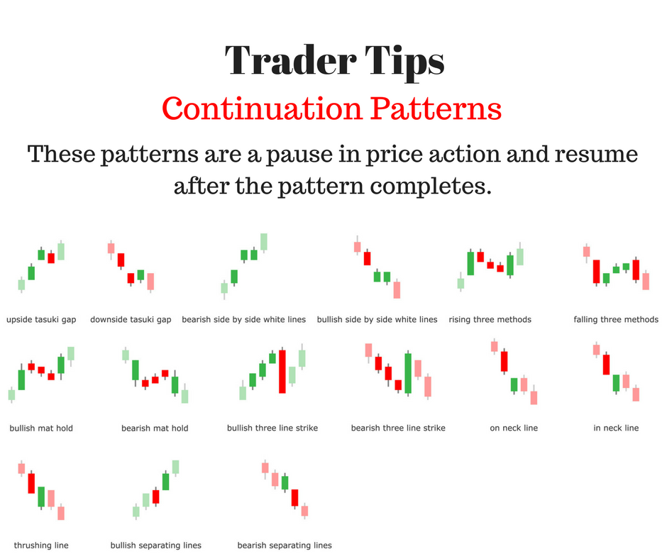 Trader Tips Continuation Patterns These Patterns Are A Pause In Inspiration Continuation Patterns