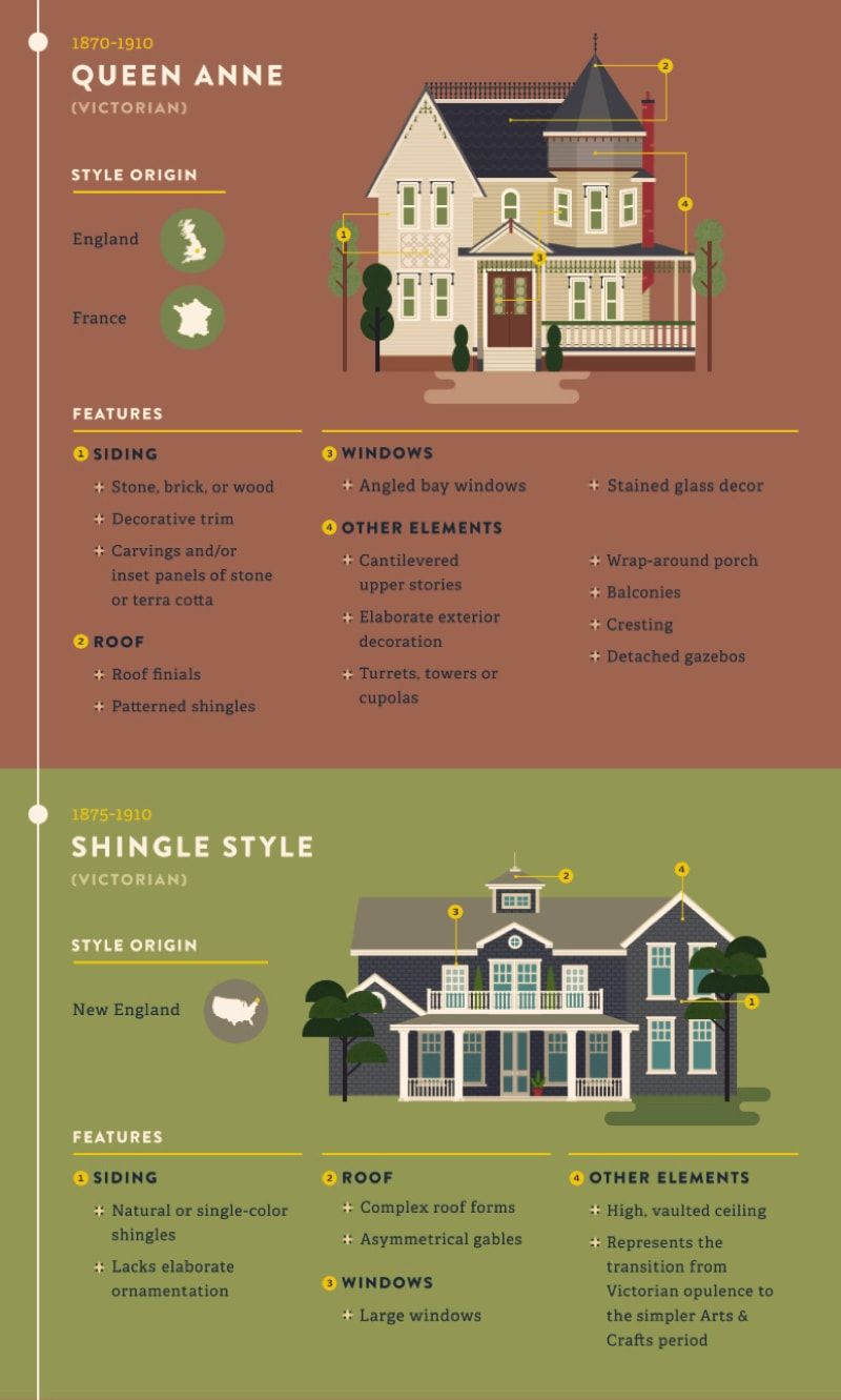 Most Popular U0026 Iconic Home Design Styles   Queen Anne House Design U0026  Shingle Style Design