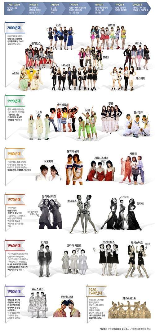infographics 저고리 시스터에서 소녀시대까지…걸 그룹 연대기
