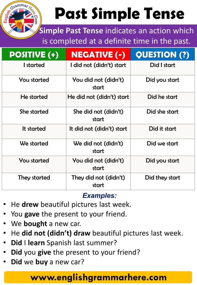 English Using Tenses Example Sentences Past Simple Tense Using And Examples Table Of Pasado Simple Ingles Aprender Ingles Verbos Como Aprender Ingles Basico [ 1160 x 800 Pixel ]