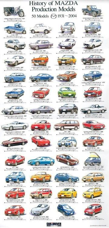 Mazda Automobile Cute Photo With Images Mazda Cars Mazda Cars