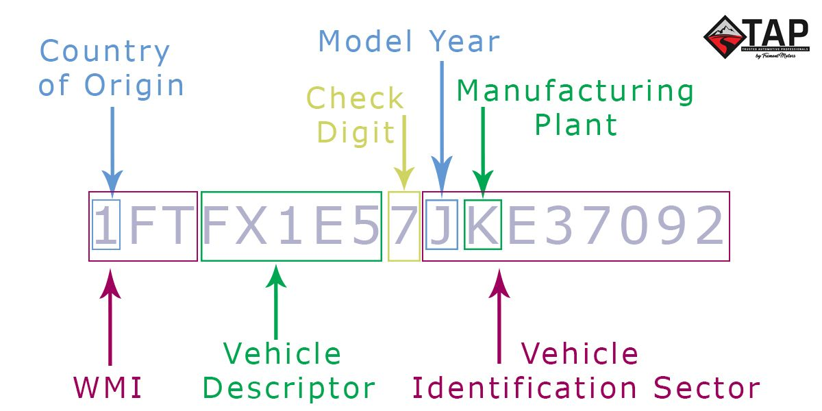 How To Decode A Vin Vehicle Identification Number In 2020 Ford Pickup Trucks Vehicles Car Features