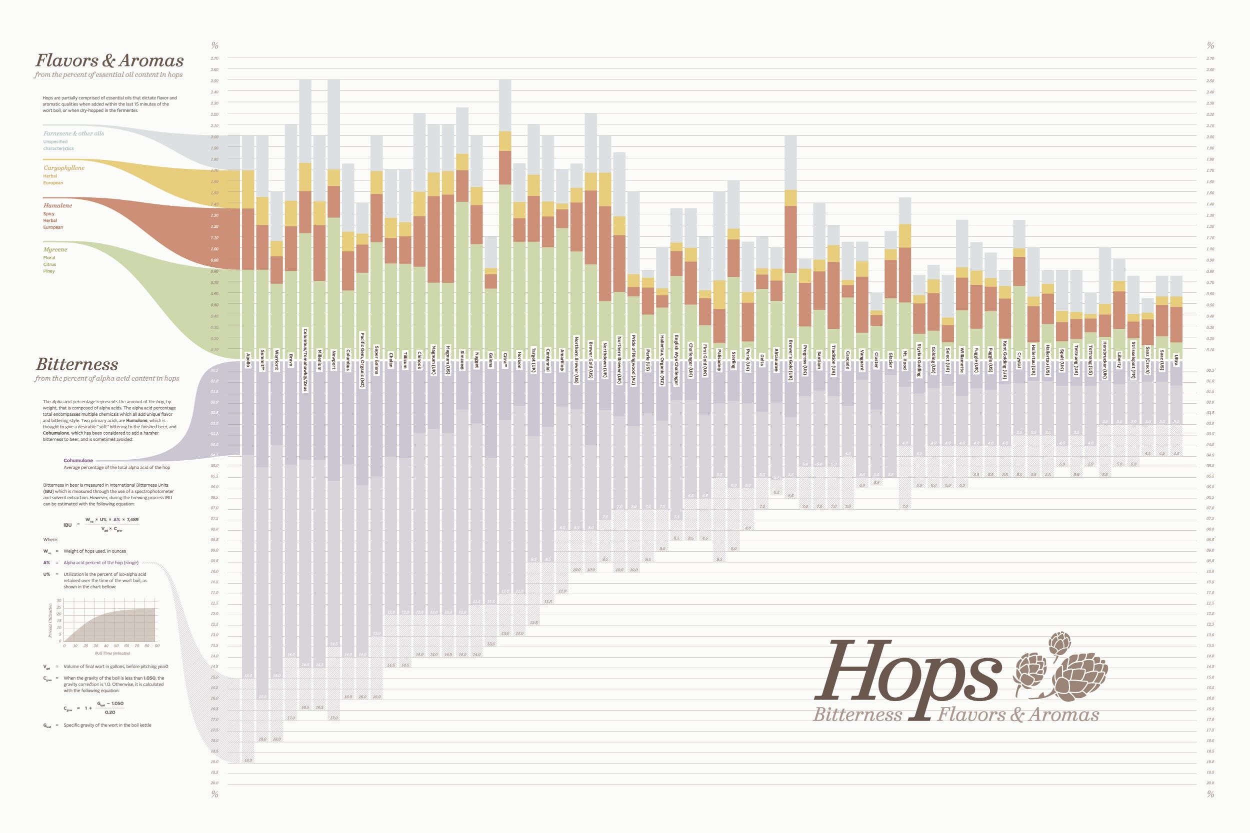 Hops chart visualizing bitterness flavors aromas of for Craft beer ibu chart