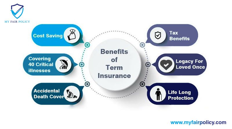 Benefits of Term insurance? in 2020 | Term insurance, Life ...