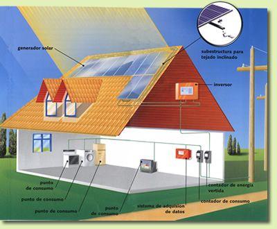 Aquí te explica como la energía del Sol llega las placas solares ...
