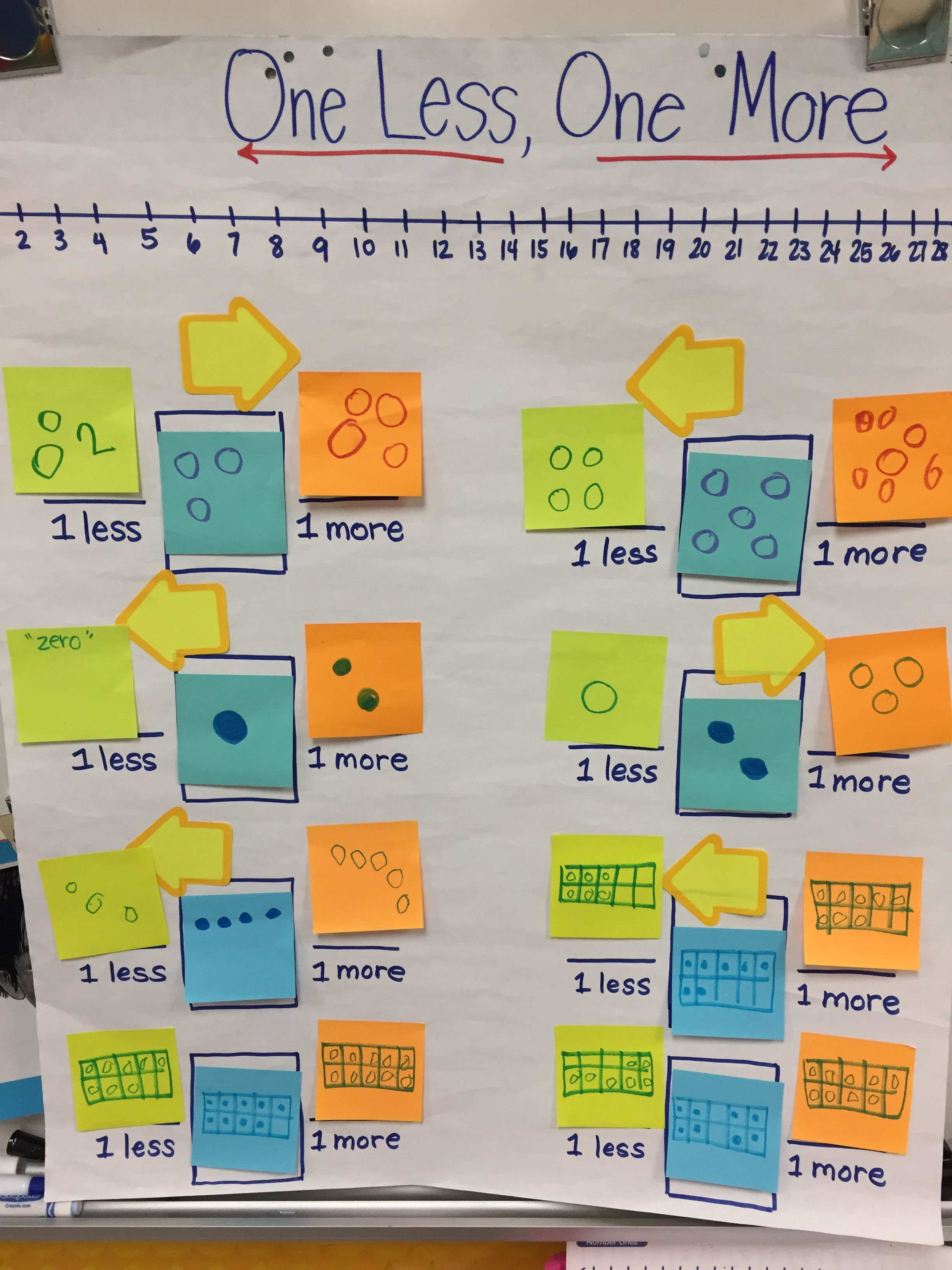Pin By Melissa Miller On Kindergarten Comparing Numbers