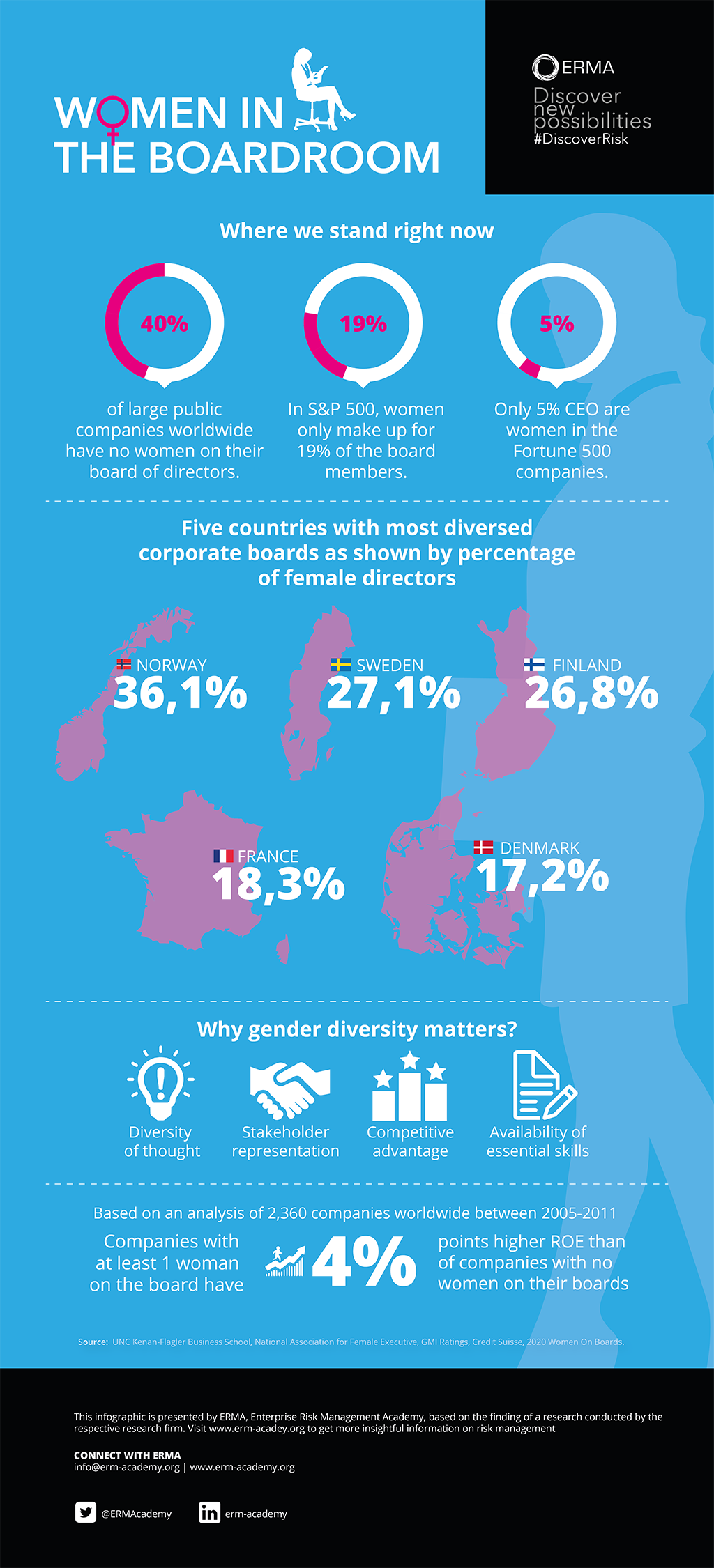 Do you know that gender inequality actually exist in the workplace?  40% of large companies worldwide have no women on their board of directors. Furthermore, in S&P 500, women only make up for 19% of the board members! Why should we care about this? This ERMA infographic contains some useful benefits of having more gender diversity in the boardroom.  #infographic #business #DiscoverRisk #gender #boardroom