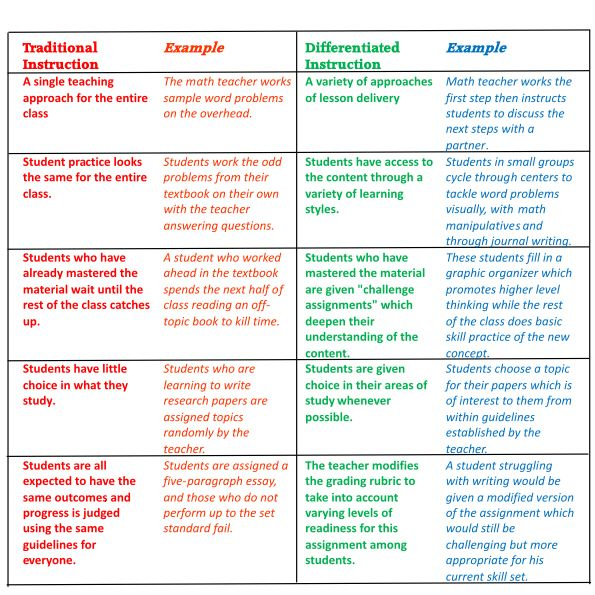 Differentiated Instruction Examples Google Search Differentiated