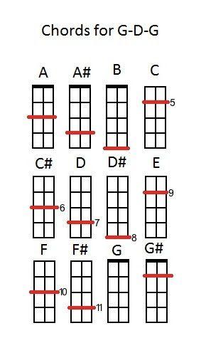 The Three String Charts - Cigar Box Nation | Guitar Build ...