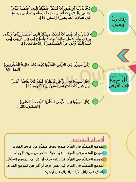 متشابهات سورة النمل ٢ Quran Holy Quran I Am Awesome