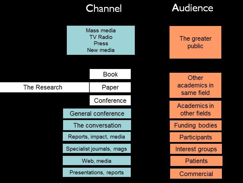 Twitter Research paper, Kearns, Tv on the radio
