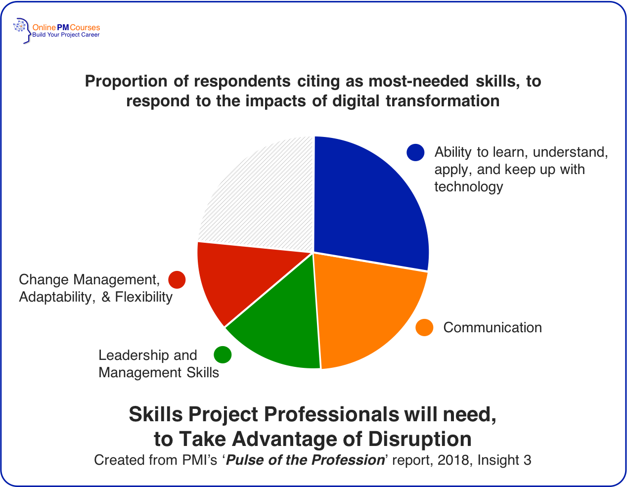 Success In Disruptive Times Pmi S 2018 Pulse Of The Profession Management Skills Leadership Change Management Management Skills