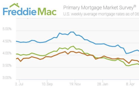 The 30 Year Fixed Rate Mortgage Rate Fell For The Seventh Time In The Last Nine Weeks To 3 73 The Fixed Rate Mortgage Mortgage Rates Mortgage Interest Rates