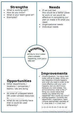 Alternative to SWOT, NOISE analysis Progress Focused strategic and