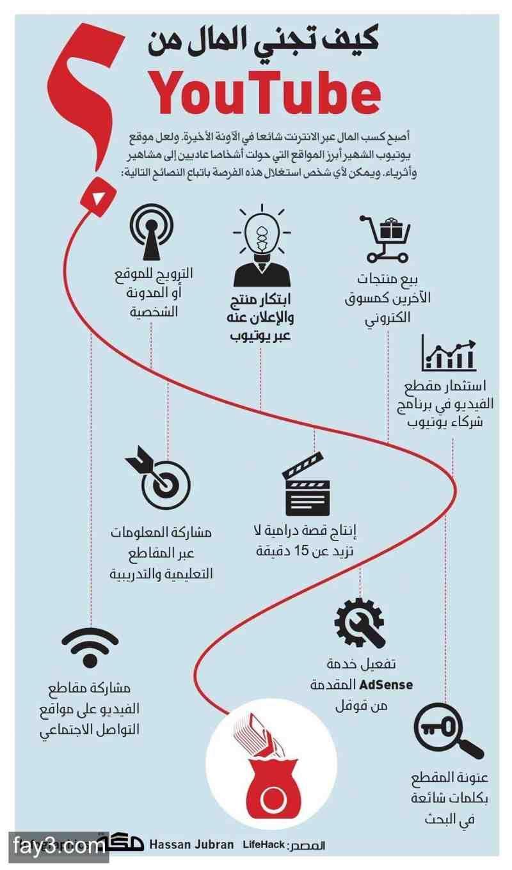 كيف تجني المال من يوتيوب انفوجرافيك اعلام اجتماعي Learning Websites Life Skills Activities Business Notes