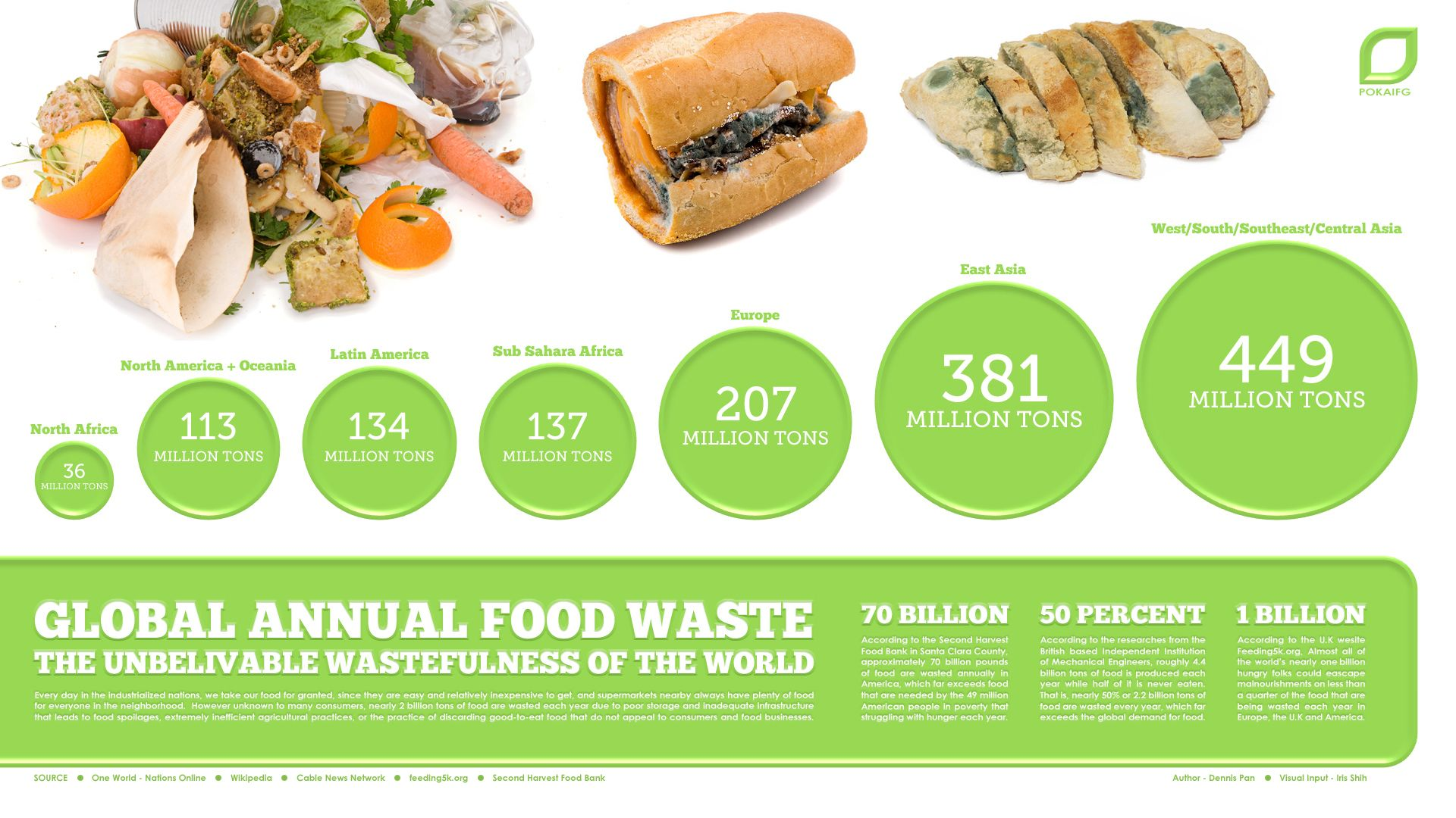 wasting food is wasting the planet Food waste facts we are over 7 billion people on this planet, of which 925 million are starving yet we annually lose and waste 1,3 billion tons of food – or enough to feed 3 billion people.