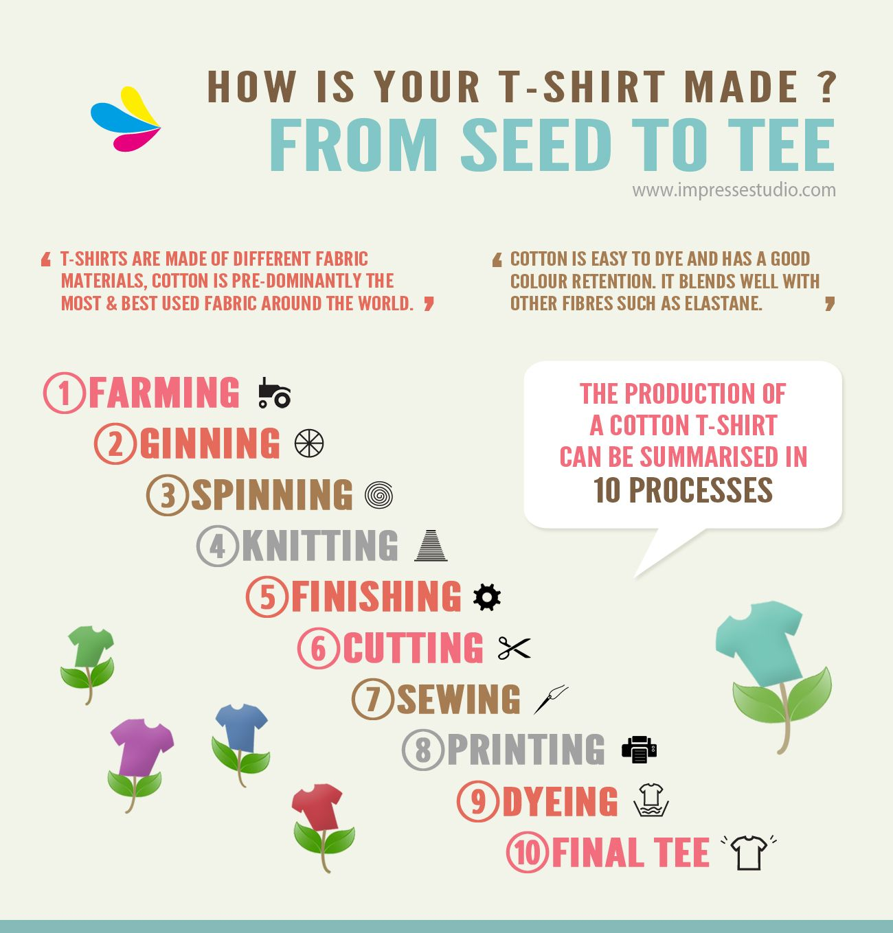 10 steps of making a T-Shirt  The Production of a cotton T