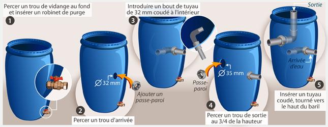 fabriquer un filtre pour bassin