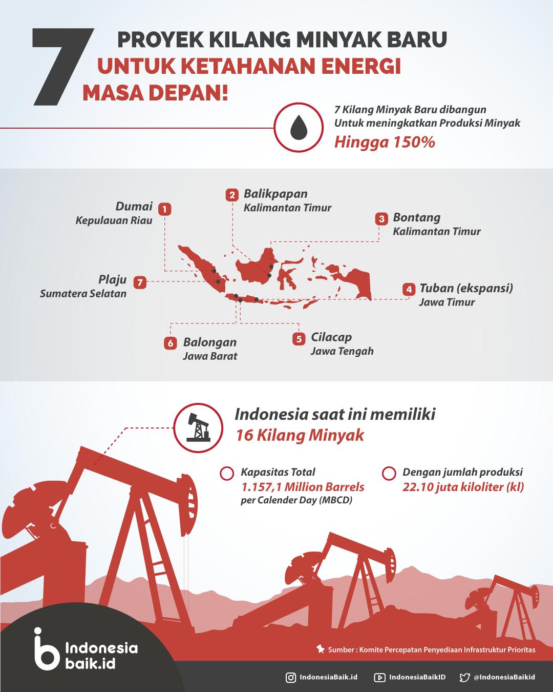Kilang Minyak Baru Jaga Ketahanan Energi Indonesia Indonesia Baik Kilang Minyak Energi Infografis