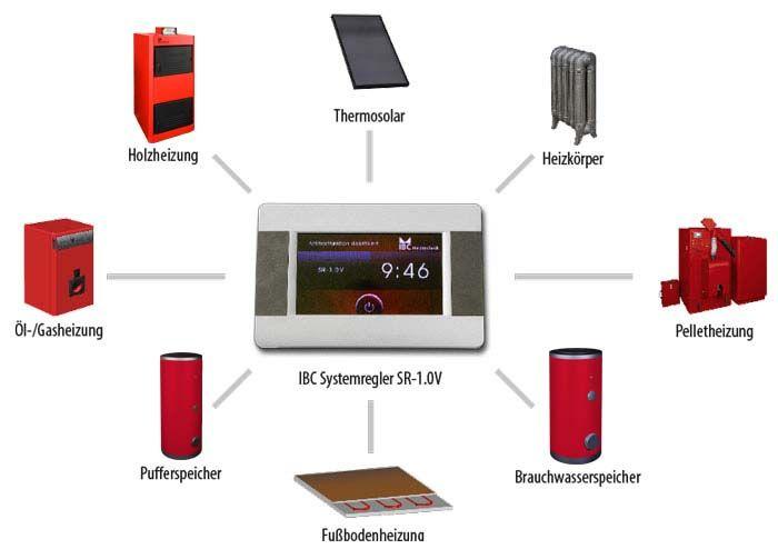 Ibc Systemregler Sr 1 0v Ansteuerbare Komponenten