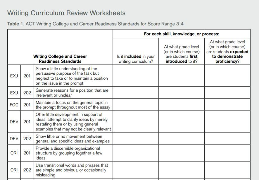 Compare your curriculum to ACT Writing College and Career