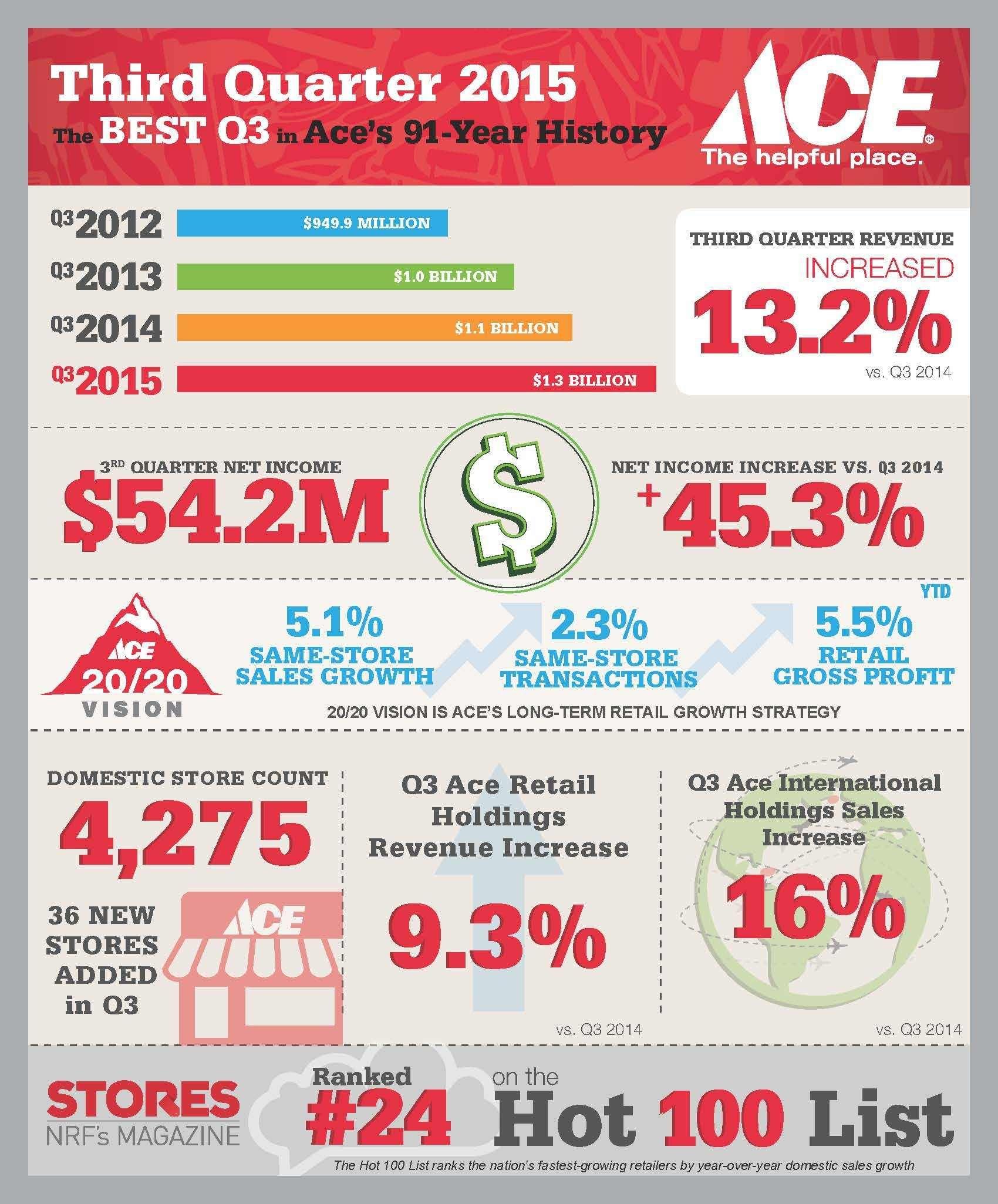 Ace Hardware Celebrates Best Third Quarter Revenues and Profits in ...