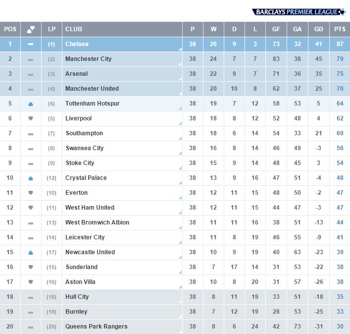 Final Premier League Table 2014 15 Premier League
