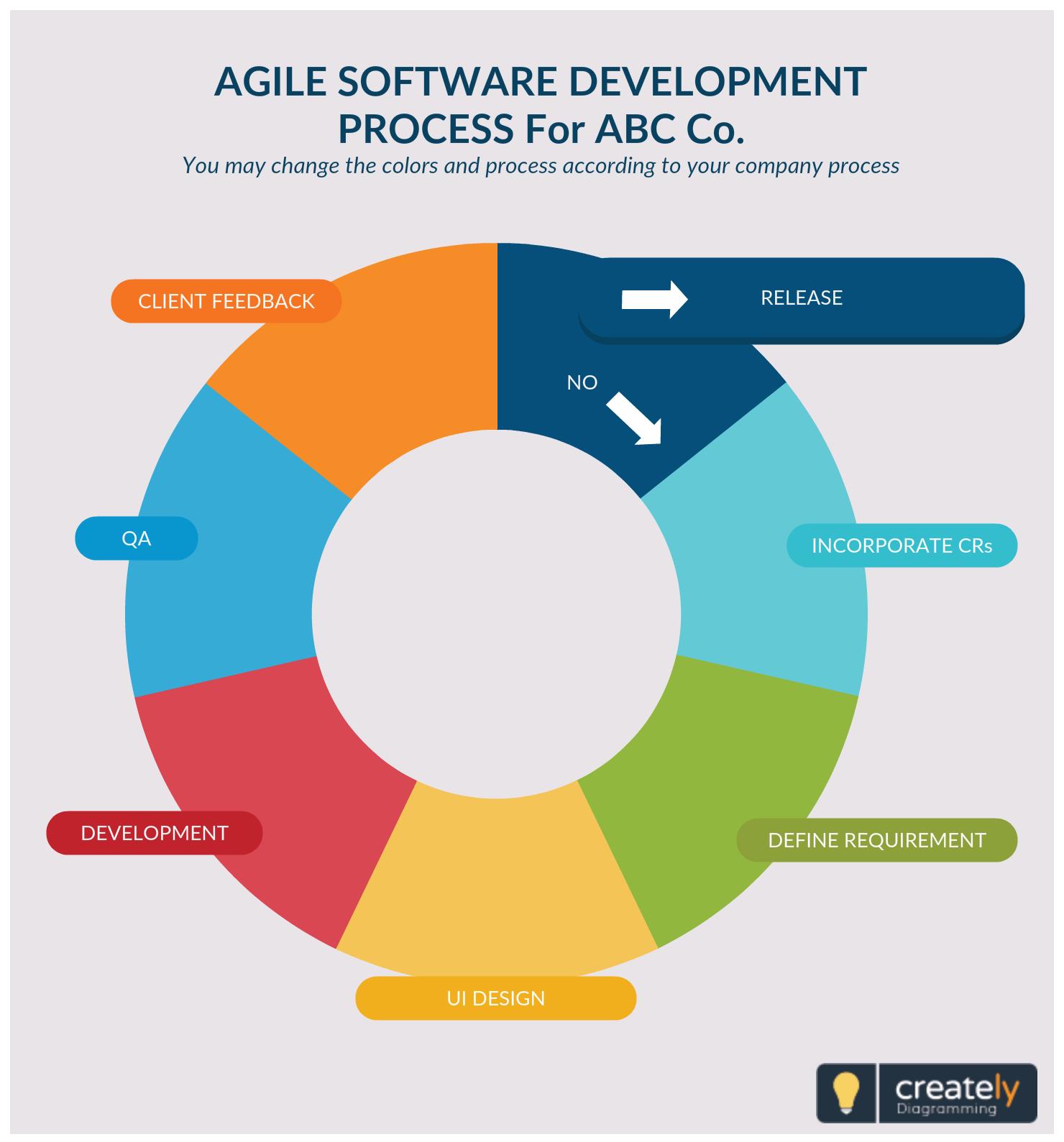 Onshore Offshore Agile Software Development Process ...