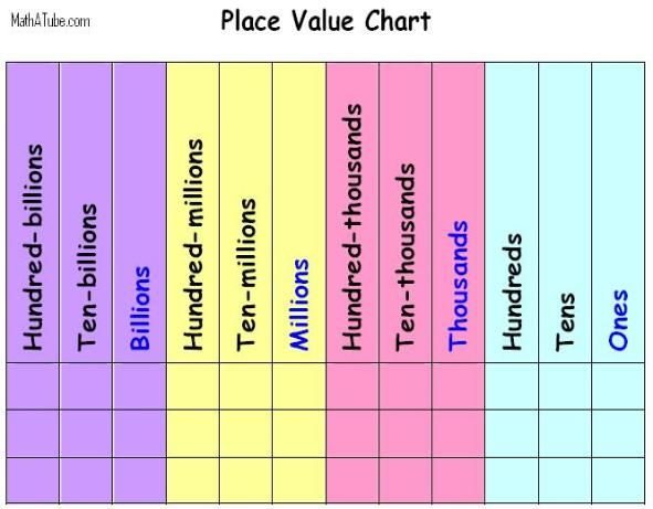 Place Of Whole Numbers Charts Education Place Values Place
