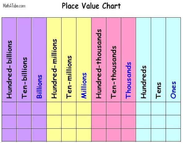 http://www.mathatube.com/sitebuilder/images/place-value-chart-53-591x461.jpg