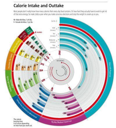 data visualization Design DataViz+Infographics Pinterest - weight loss chart template