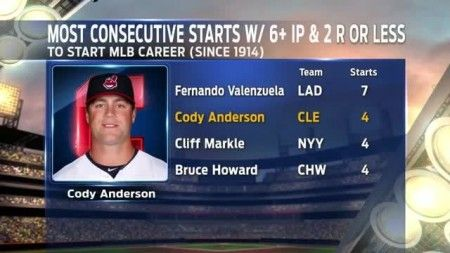Cody Anderson is in a great situation in Cleveland