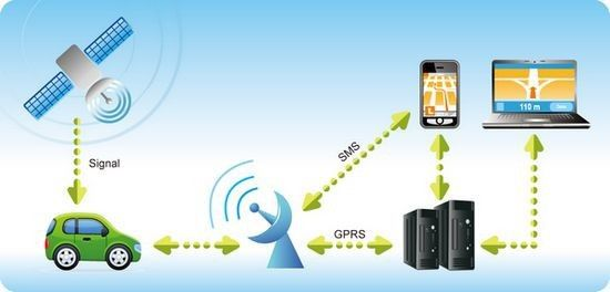 Typical Network Diagram for GPS Tracking GPS TRACKING - network diagram