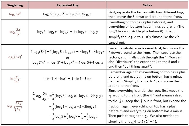 Expanding Logs Logarithmic Functions Graphing Exponential