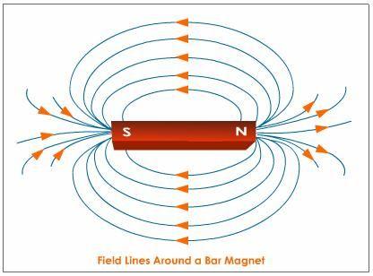 The Magnetic Field Around A Bar Magnet ว ทยาศาสตร ม ปลาย อ เล กทรอน กส