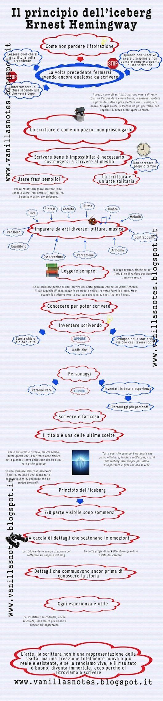 ernest hemingway e il principio dell iceberg scrittura creativa ernest hemingway e il principio dell iceberg