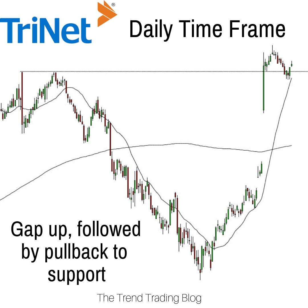 Tnet Experienced A Large Gap Up With An Over Extended Bullish