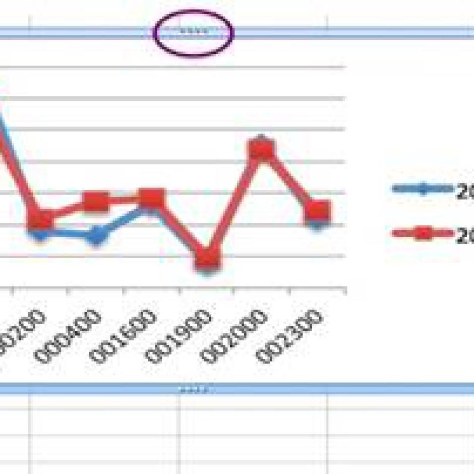 How To Change Dots Colors On Excel Chart Excel Pinterest Microsoft