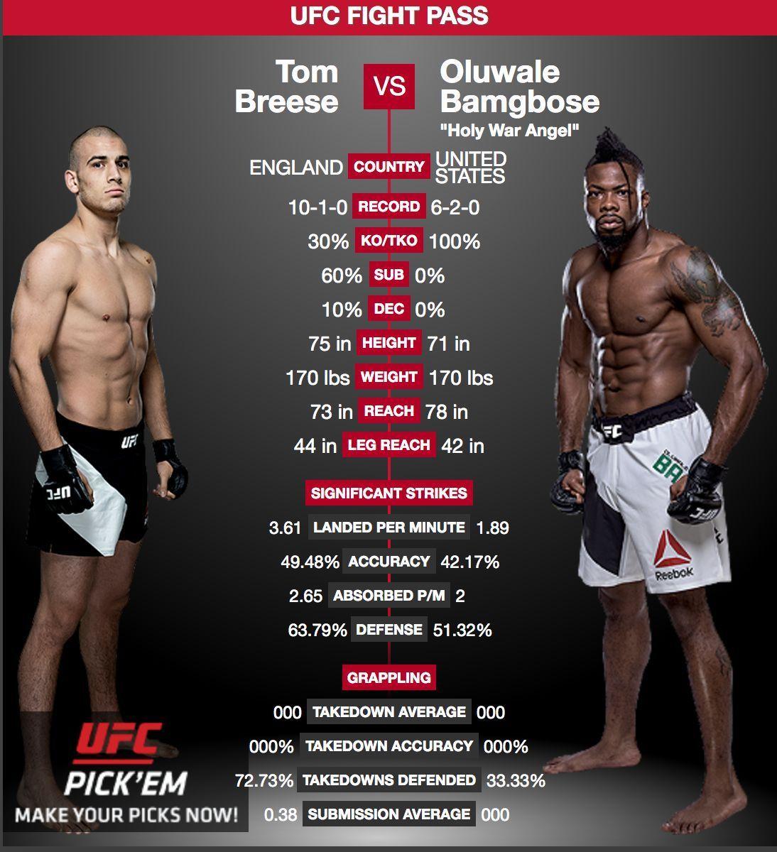 Wow Holywarangel Oluwalebamgbose Holywarangel Has A Whole 5 Inches Reach Advantage Over Tombreese Breesemma How Will That A Ufc Ufc News Ufc Fight Night