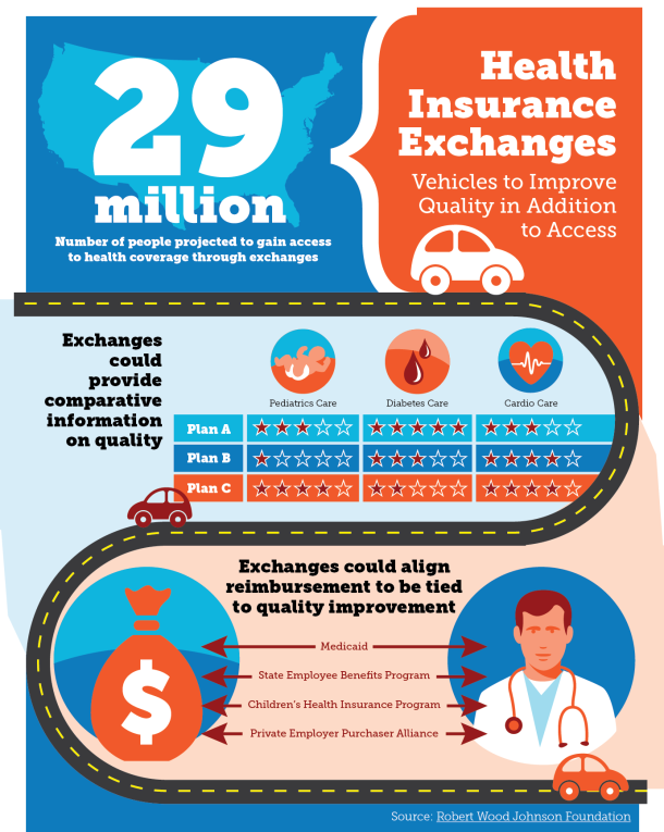 Health Insurance Exchanges Infographic Health Insurance