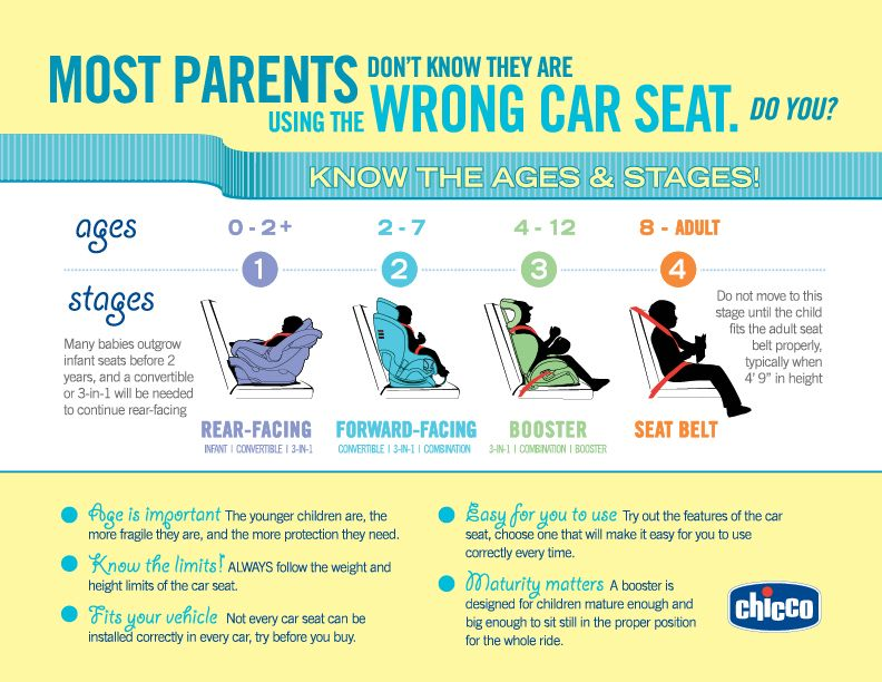 Car Seat Ages And Stages Infographic Carseat Safety Child Passenger Safety Kids Seating