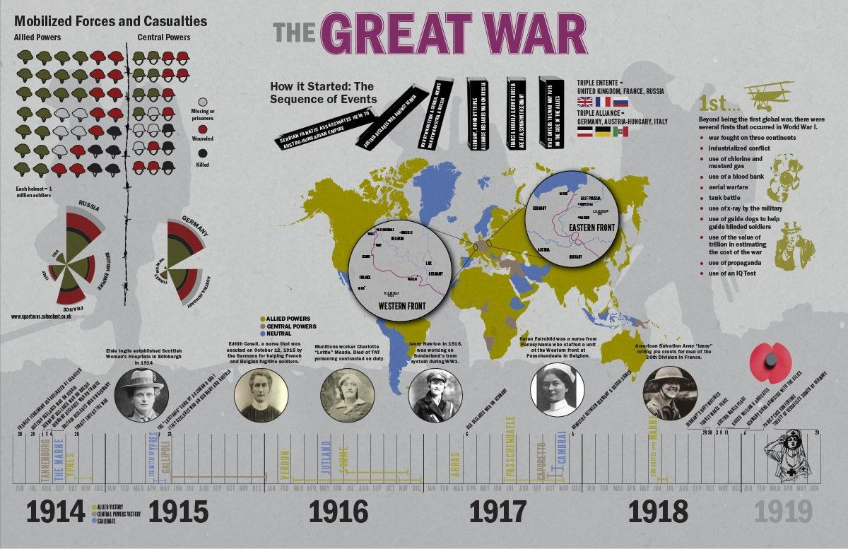This Infographic On The Great War Provides A Timeline Of