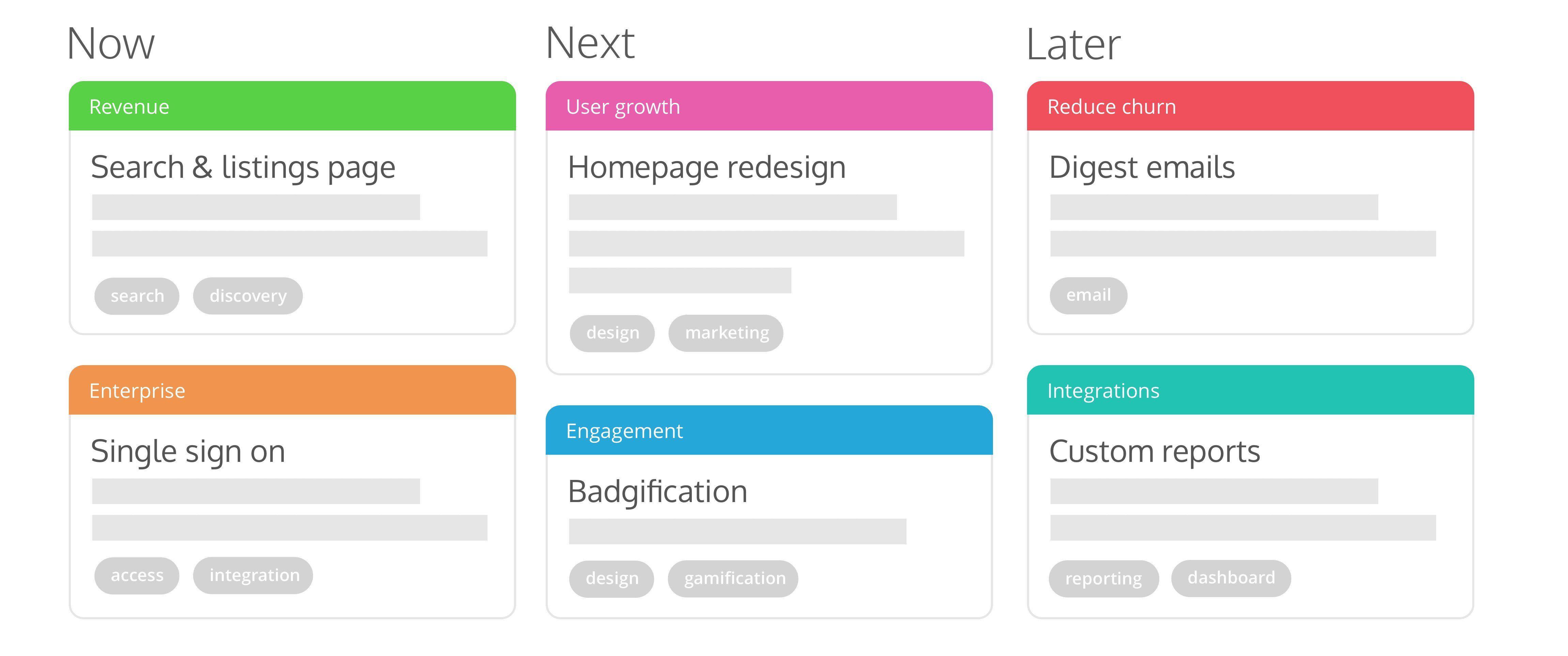 Theme Based Roadmap Roadmap Management Understanding
