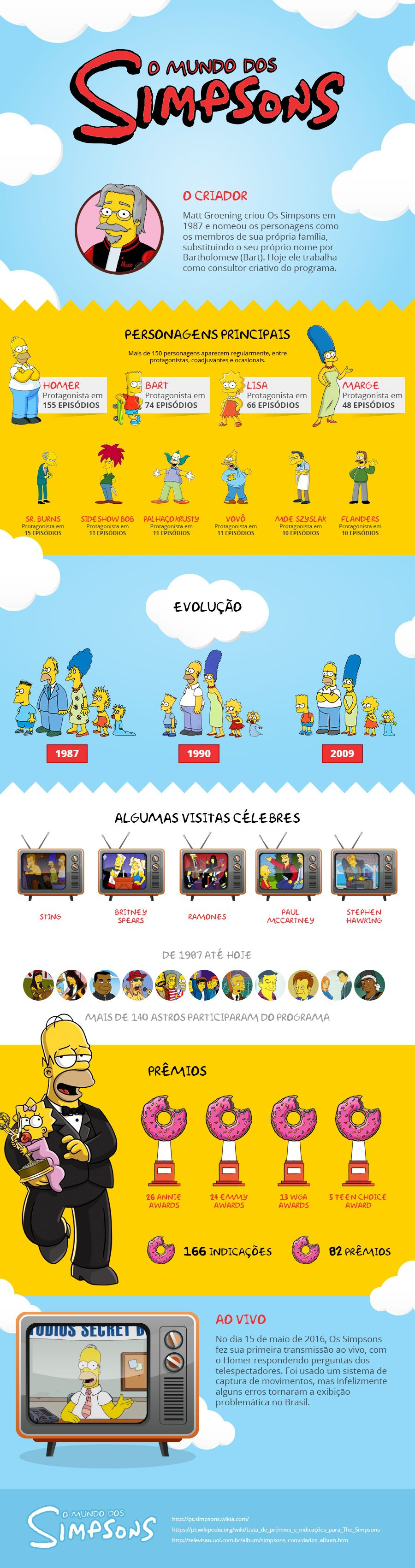 O mundo dos simpsons