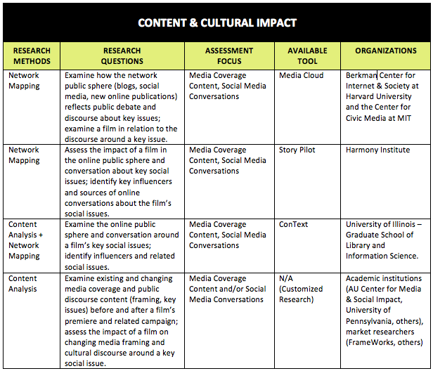 Assessing The Social Impact Of Issues Focused Documentaries Research Methods Future Considerations Center For Me Research Methods Social Impact Assessment