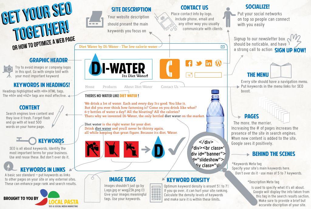 Cómo Optimizar Una Página Web Para El Seo Infografia Infographic Seo Thx Fundacioncd By Http Alfredovela Infografia Diseño De Paginas Web Pagina Web