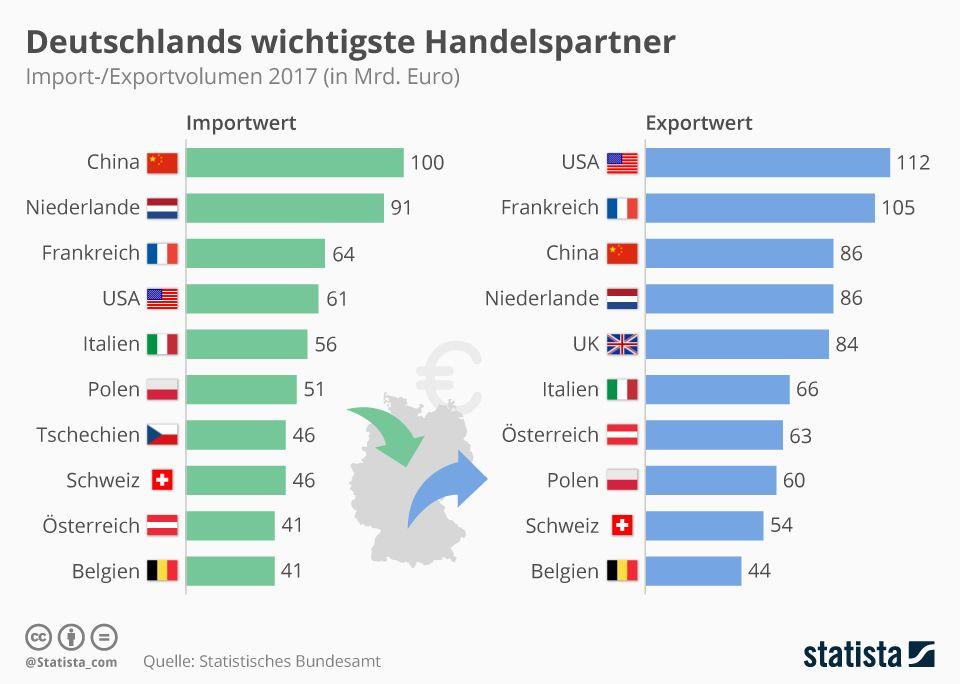 Infografik Deutschlands Wichtigste Handelspartner Deutschland Polen Partner