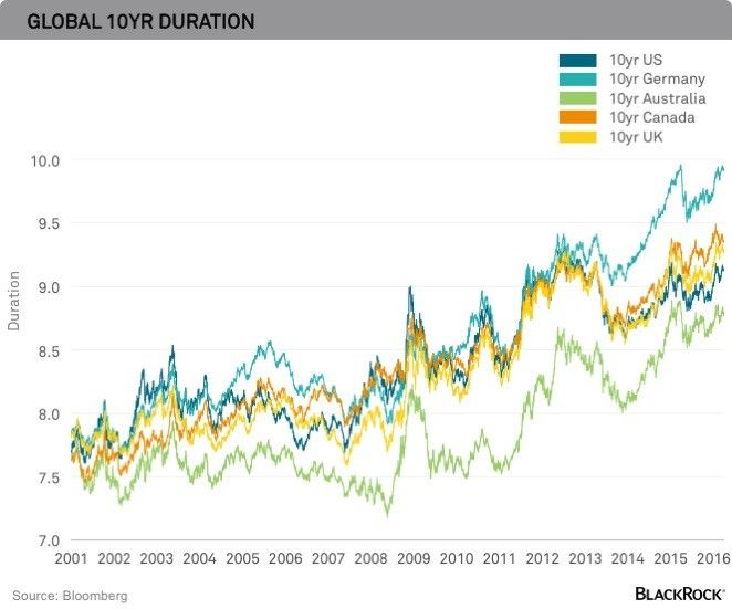 Negative Interest Rates Require Flexibility In Fixed Income With