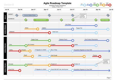 agile roadmap template visio roadrunner pinterest templates