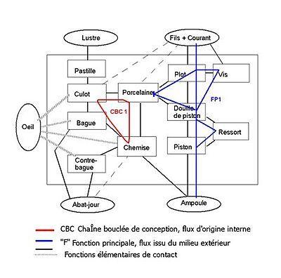 La méthode APTE (société APTE) : Analyse de la valeur